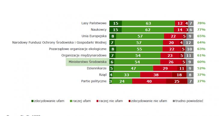 Polacy ufają w kwestiach związanych ze środowiskiem naturalnym