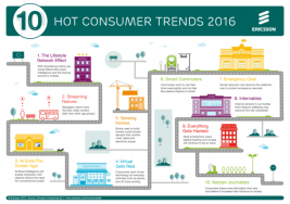 Trendy konsumenckie na rok 2016